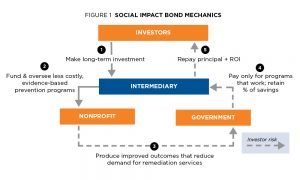 Social-Impact-Bond-Mechanics
